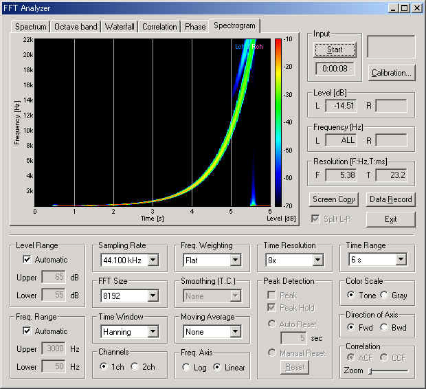 YMEC software - Sweep Generator and Frequency Response
