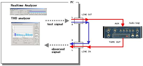 YMEC software - THD (Total Harmonic Distortion) analyzer