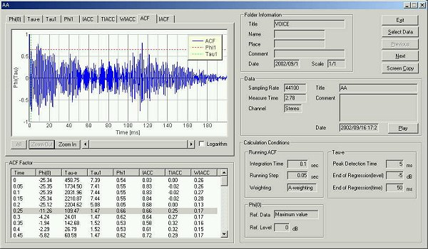 analysis of soft voice of the